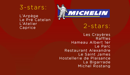 2 and 3-star Michelin Ratings