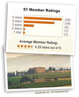 Argiano Vineyards and 4.29 stars out of 5!