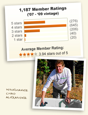 Winemaker Chad Alexander and 3.98 stars out of 5!