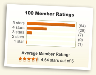 4.54 stars out of 5!