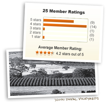 John Duval Vineyards and 4.2 stars out of 5!