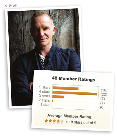 Sting & 4.18 out of 5 stars!